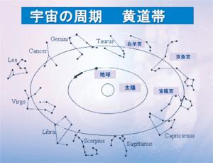 宇宙の周期 黄道帯